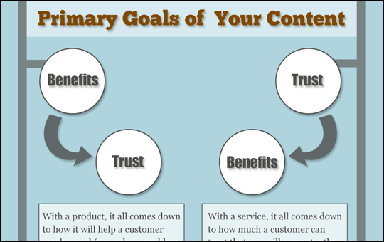 Content Mktg – Products vs. Services