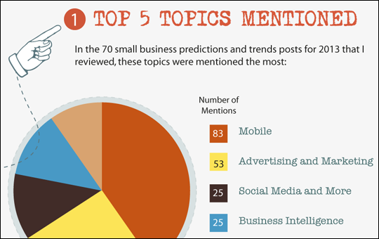 Top Small Business 2013 Predictions and Trends