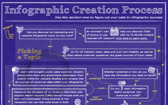 The Infographic Creation Process
